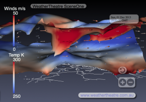 WeatherTheatre SceneOne 1-12-2013-18z Northerly Perspective Snapshot, showing a cut-off upper low with dramatic tropopause fold near the middle foreground.  Red shadings correlate with the strongest winds (upper surface) and warmest temperatures (lower surface).  Conversely, blue shadings correlate with the weakest winds (upper surface) and coldest temperatures (lower surface).